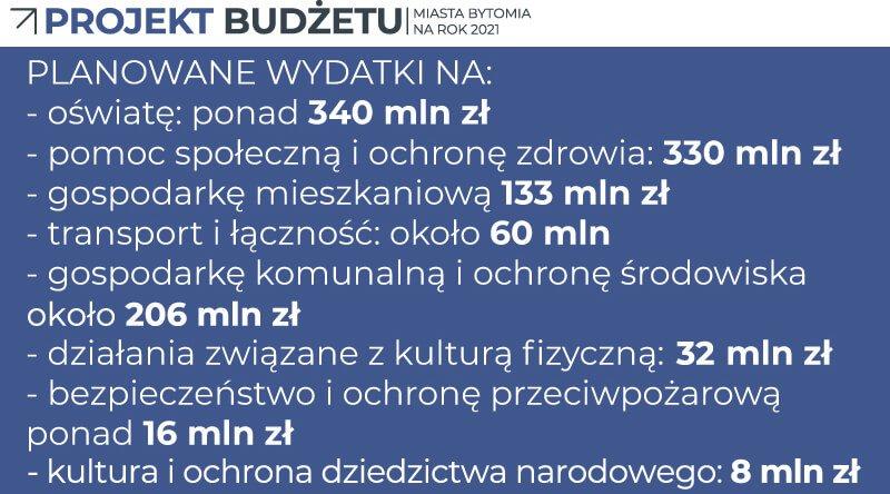 budżet Bytomia na 2021